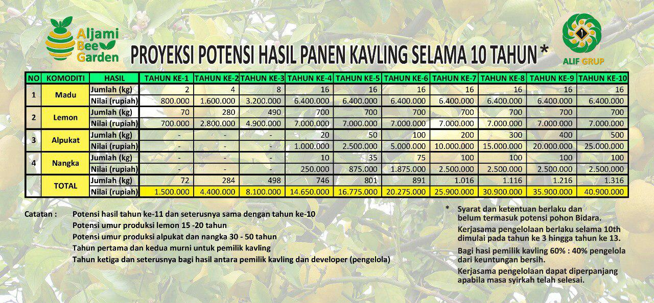 potensi income kavling aljami bee garden