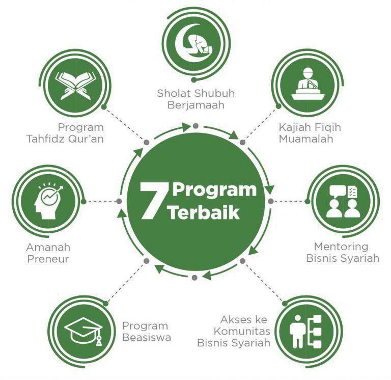 program dekost indonesia apartemen syariah